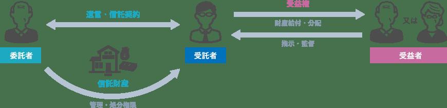 家族信託を利用する場合の関係図